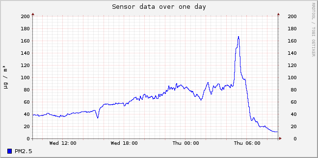 PM2.5 Sovereign Harbour Eastbourne 24h to 28 Feb 2019