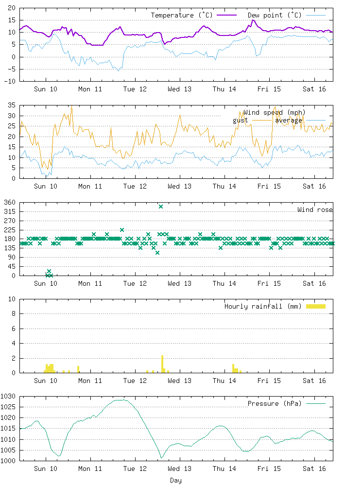 Weather data for Eastbourne for seven days to 16 March 2019