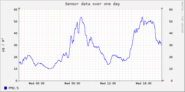 SDS011 PM2.5 data for Sovereign Harbour Eastbourne, UK on 23 October 2019 (times are GMT)
